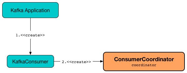 ConsumerCoordinator · The Internals of Apache Kafka