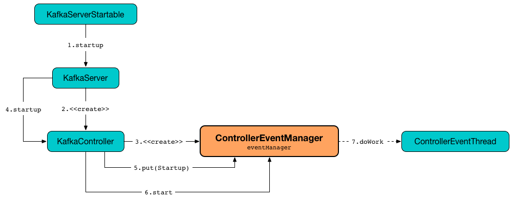 ControllerEventManager.png