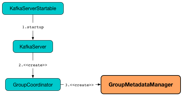 GroupMetadataManager creating instance.png