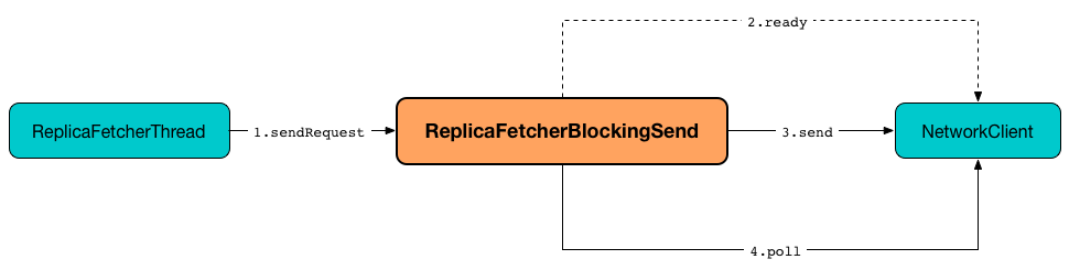 ReplicaFetcherBlockingSend sendRequest.png