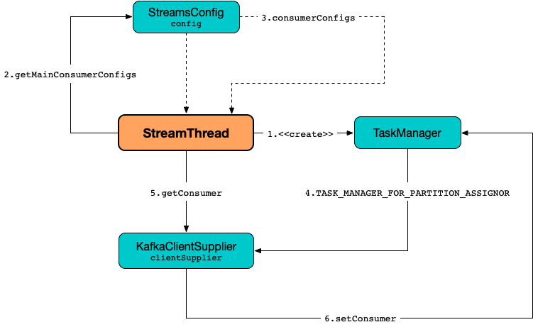 StreamThread · The Internals of Kafka Streams