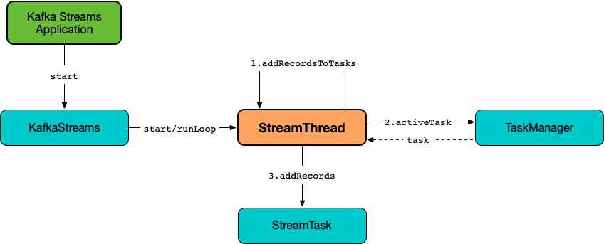 StreamThread · The Internals of Kafka Streams