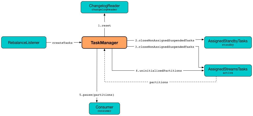 TaskManager · The Internals of Kafka Streams