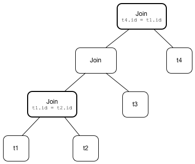 ReorderJoin · The Internals of Spark SQL