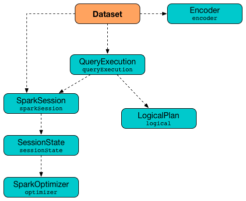 Dataset — Structured Query with Data Encoder · The Internals