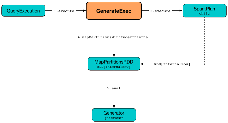 spark sql GenerateExec doExecute.png