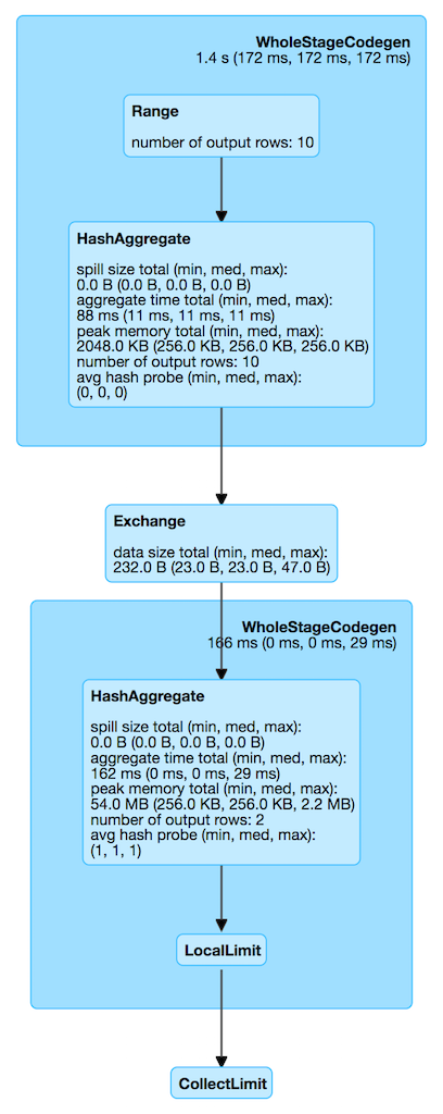 HashAggregateExec · The Internals of Spark SQL
