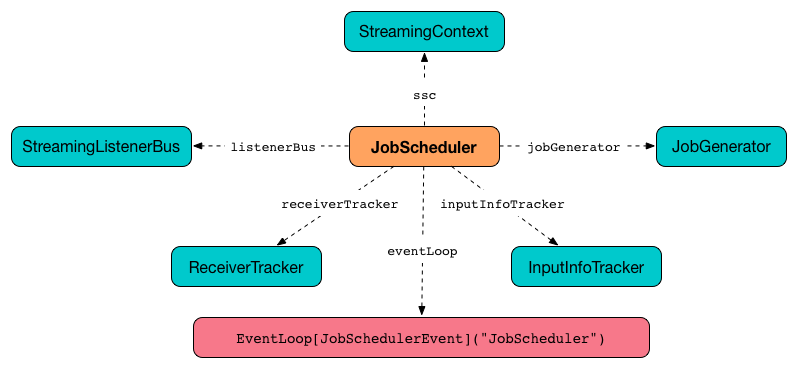 JobScheduler · (ABANDONED) Spark Streaming