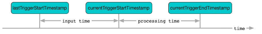 ProgressReporter Contract · The Internals of Spark Structured Streaming