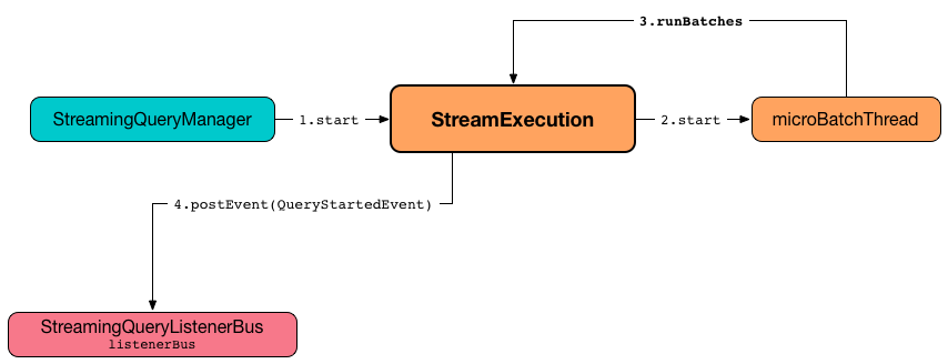 StreamExecution — Base of Streaming Query Execution Engines · The