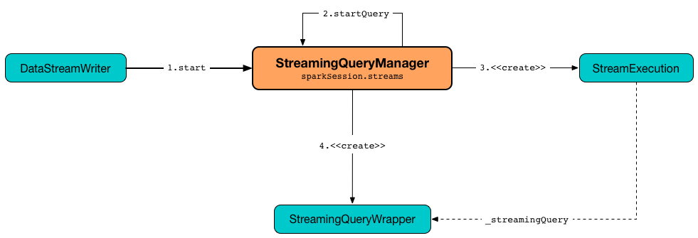 StreamingQueryManager createQuery.png